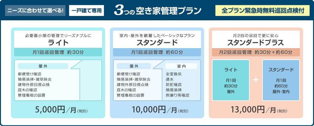日本管理サポート_空き家管理プラン一戸建て